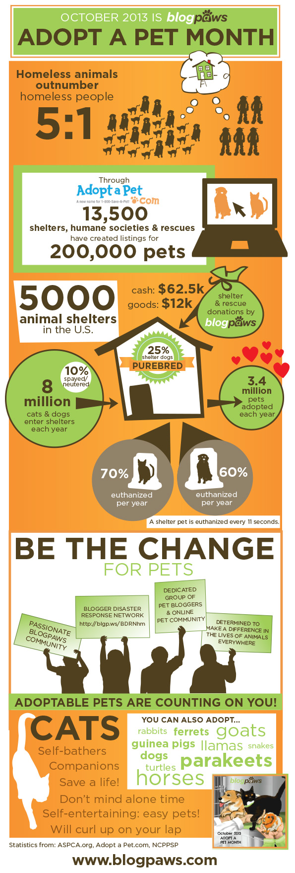 BlogPaws Adopt a Pet Month Infographic: October 2013