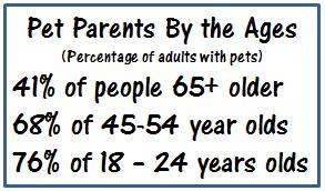 Pet Parents by the Ages