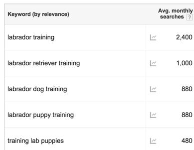 Google keyword tool results