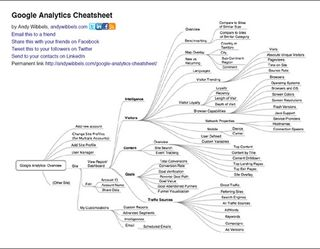 Google-Analytics-CheatSheet-Andy-Wibbels
