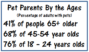 Pet Parents by the Ages