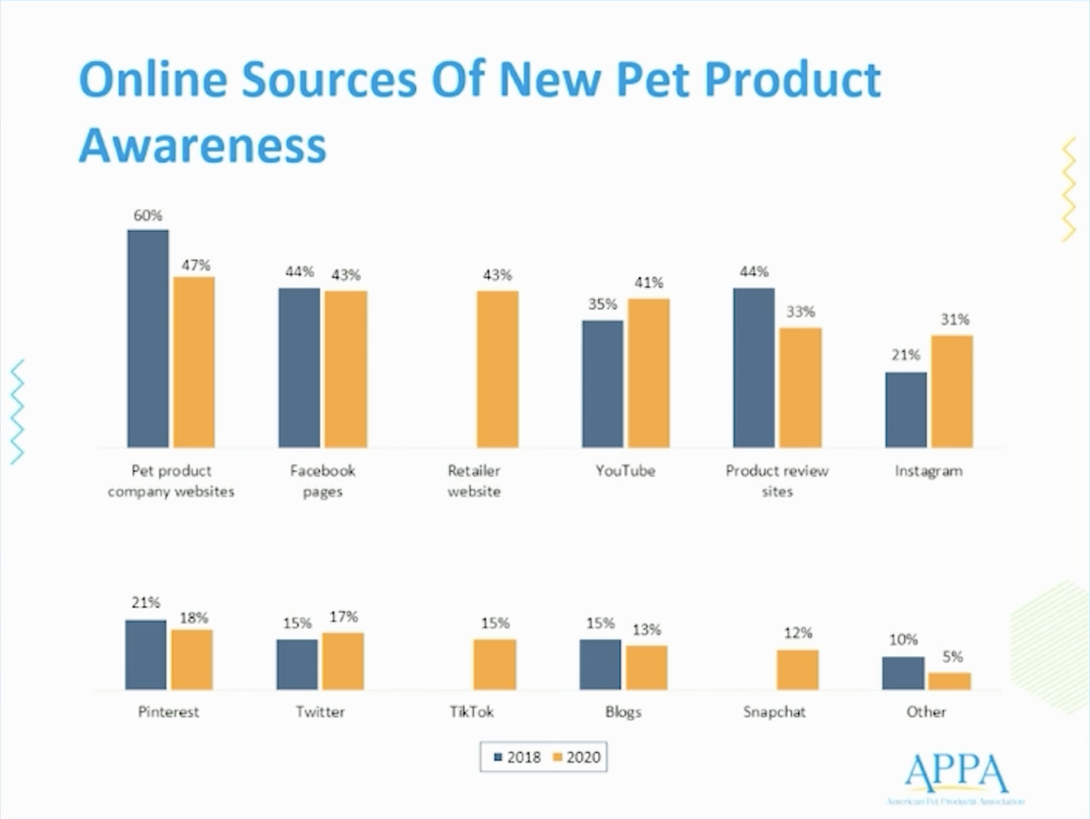 Chart from APPA showing online resources pet parents use