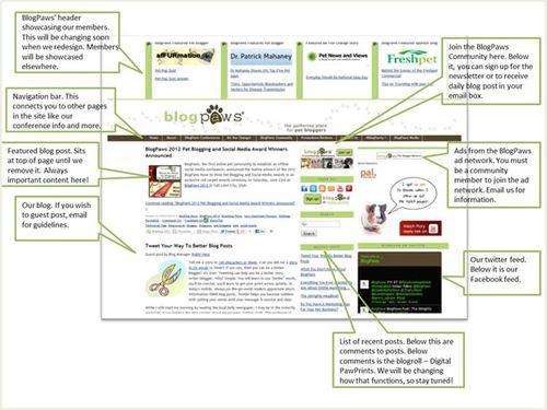 Diagram-of-blogsite